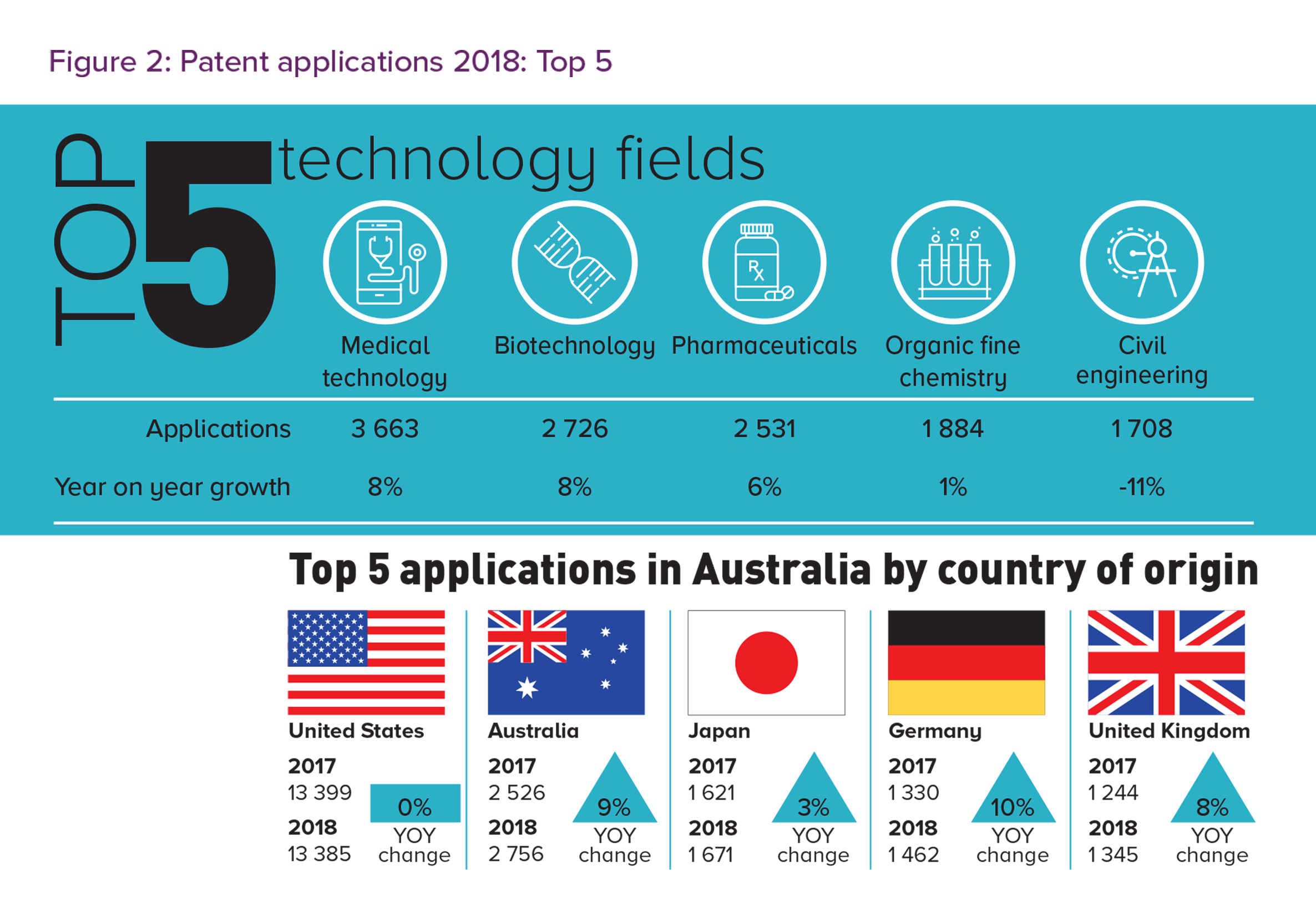Figure 2 shows the top 5 technology fields and top 5 country of origin for patent applications in Australia for 2018