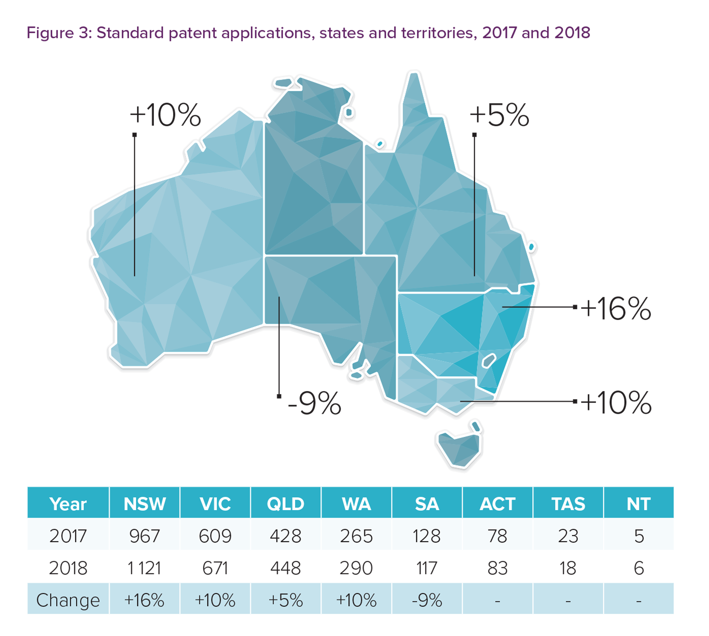 Figure 3 shows the number of patent applications from each Australian state and territory in 2017 and 2018