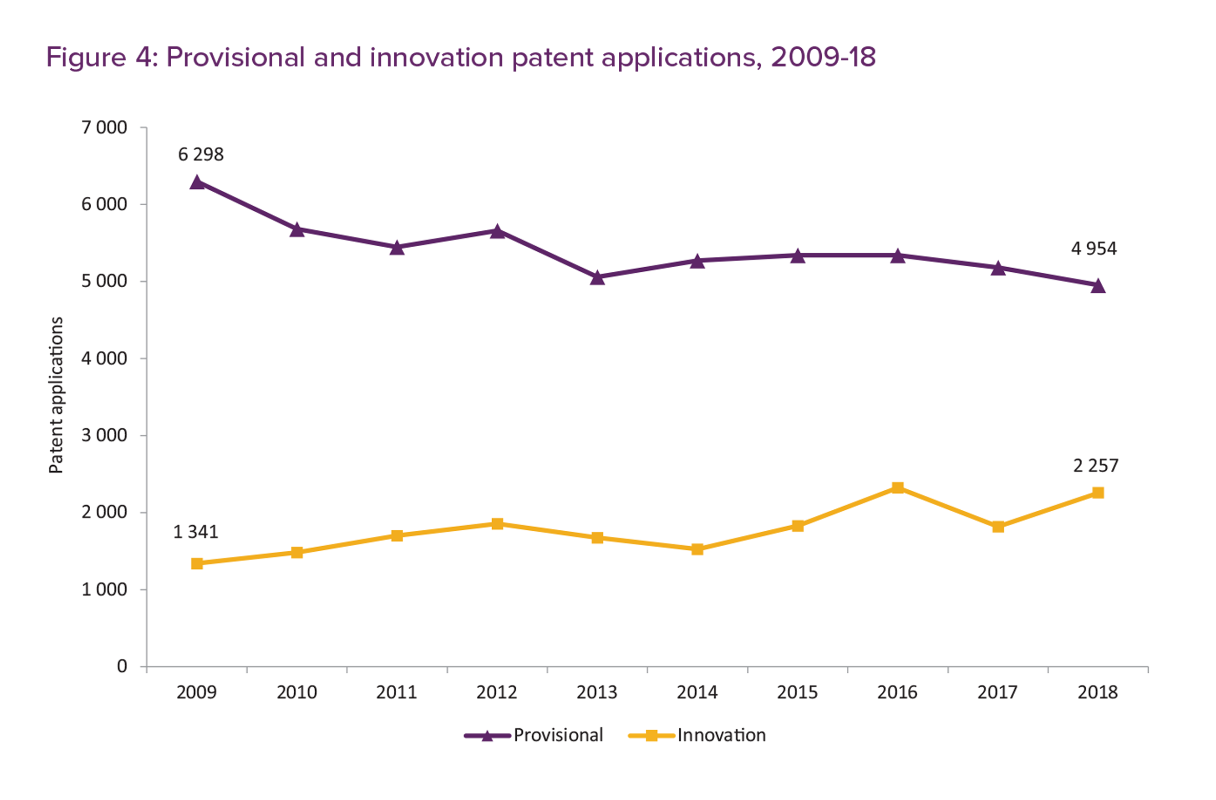 Figure 4 is a graph showing the numbers of provisional and innovation patent applications from 2009 to 2018