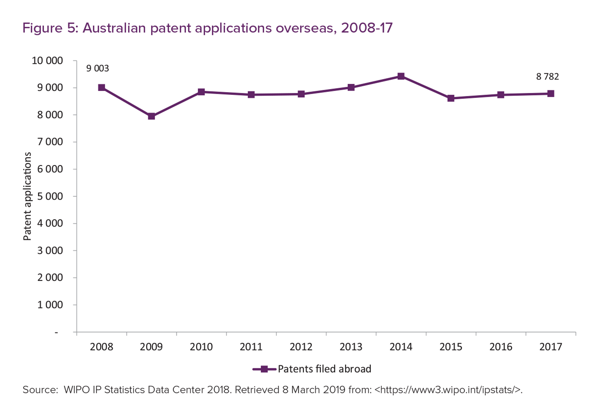 Figure 5 is a graph showing Australian patent applications overseas from 2008 to 2017
